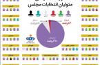 مجریان انتخابات مجلس در سراسر کشور چه گرایش سیاسی دارند؟ + آمار